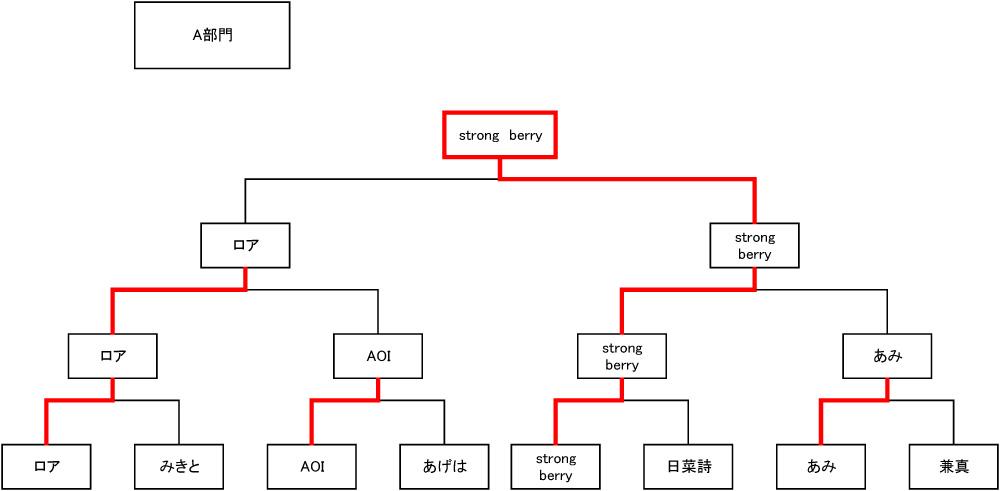A部門(幼児~小3)